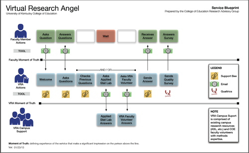 A service blueprint for research support for faculty in a college a service blueprint for research support for faculty in a college of education in an earlier post i demonstrated how a user touchpoint matrix could be used malvernweather Images