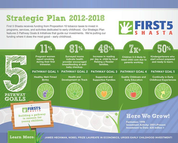 strategic plan infographic Google Search Strategic