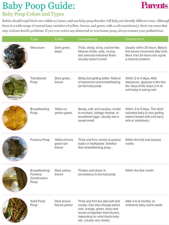 Baby Poop Guide Baby! Pinterest Changing station, Diapers and