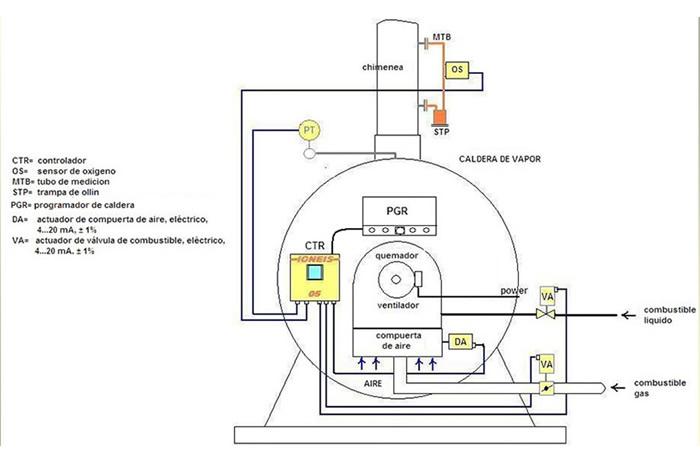 3 4 Control De Temperatura Del Vapor De Calderas Instrumentacion Control Y Automatizacion Industrial Floor Plans Wwe Diagram