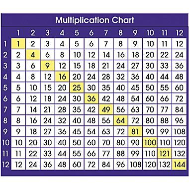 Multiplication Table for 3rd Grade ® Multiplication Chart - multiplication table