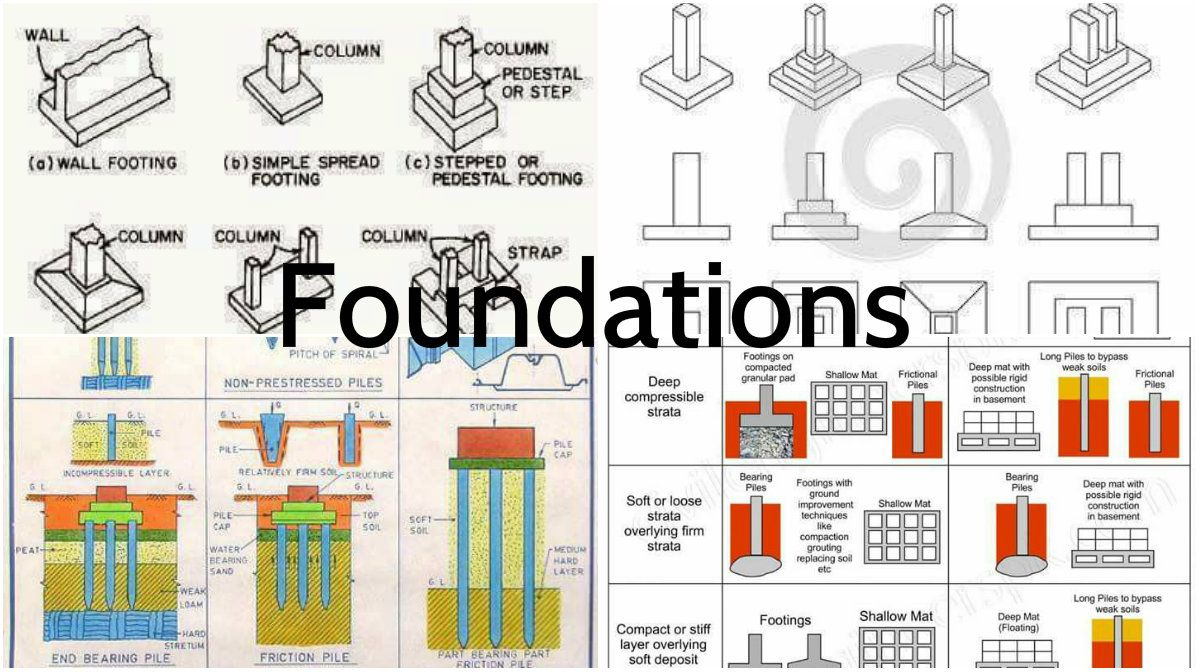 Foundations types sketches you may find interesting for Different foundations