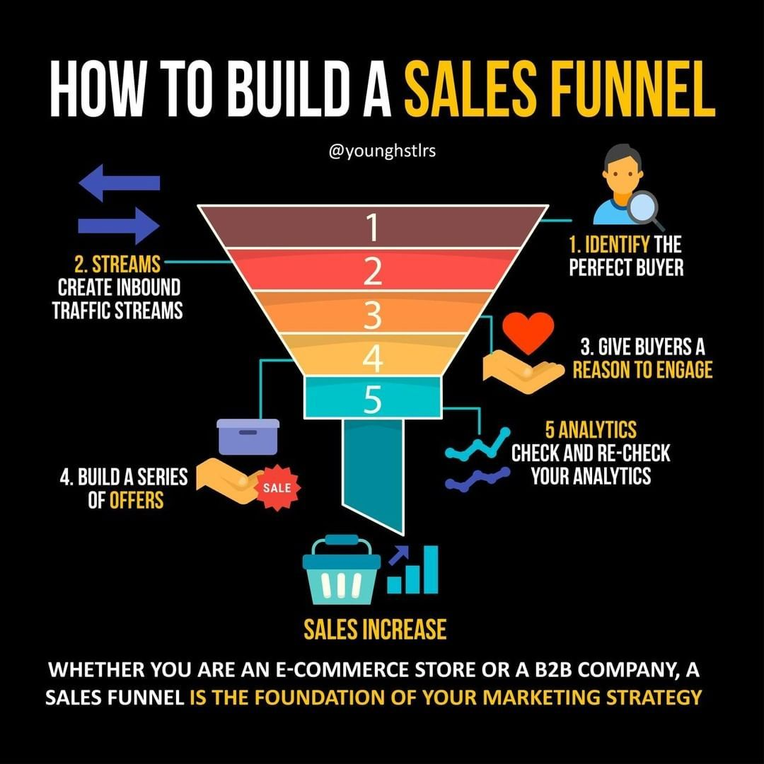 Entrepreneur infographic younghstlrs Business ideas