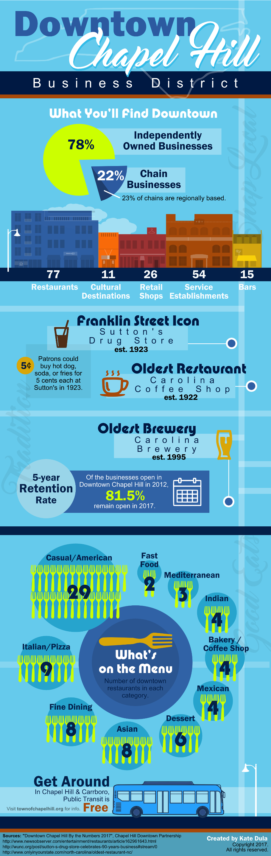 Downtown Chapel Hill Infographic Restaurants Trivia And Business Mix Designed By Kate