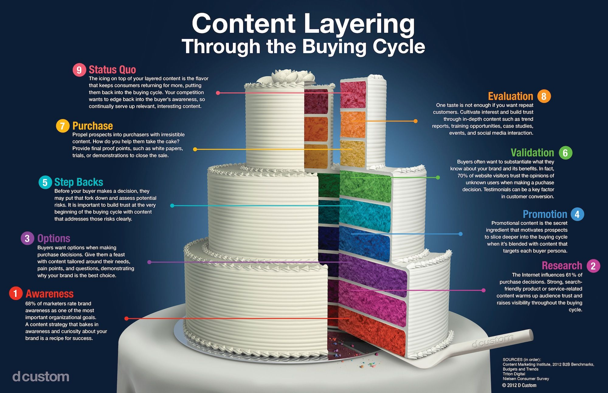 Content Marketing #Infographic