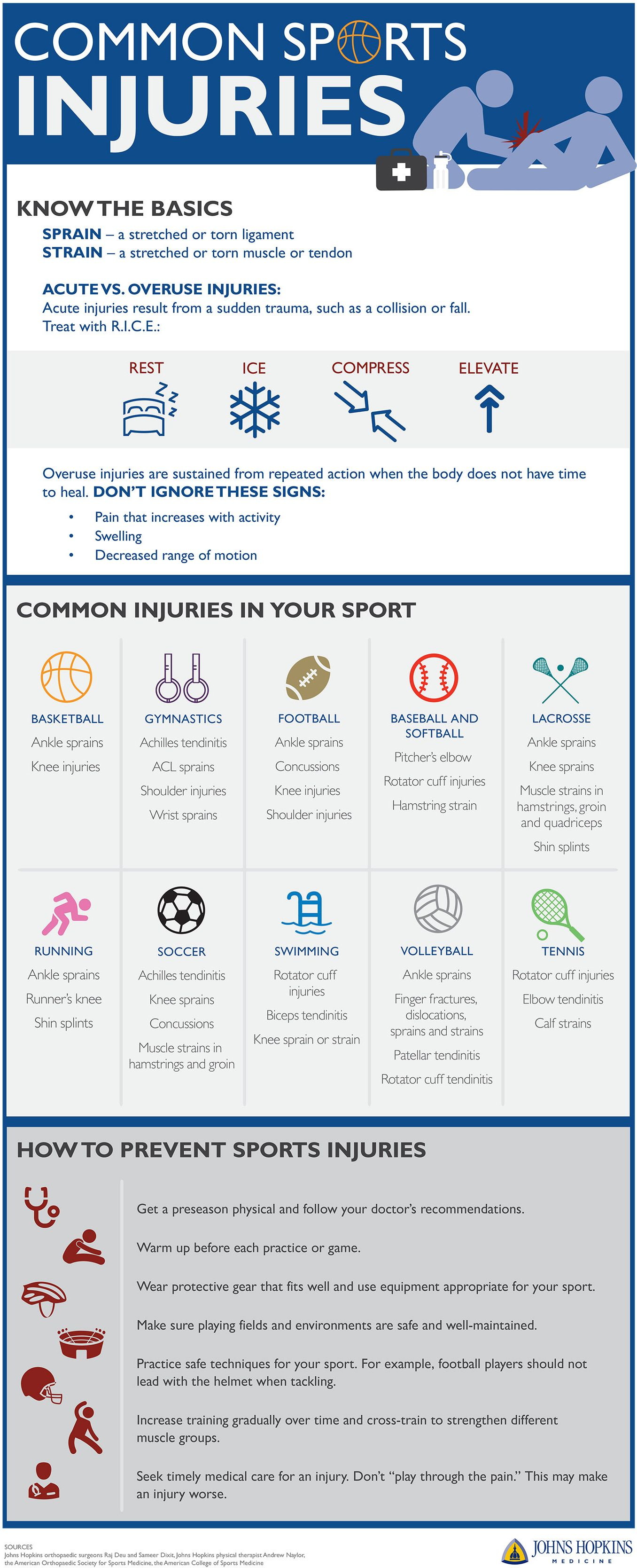 An infographic detailing how to treat and prevent common