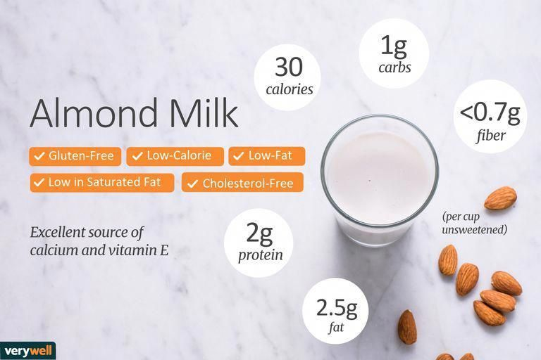 The Term Proper Nutrition Is Often Misinterpreted By People And Many People Do Not Fully Un Almond Milk Nutrition Nutrition Facts Almond Milk Nutrition Facts