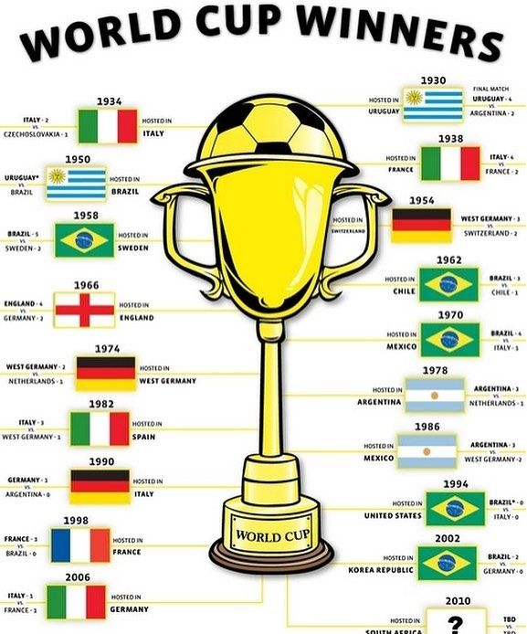 The Country With The Most World Cup Titles Brasil Of Course Notwithstanding That Brutal Hometown Beating They World Cup World Cup Winners Brazil World Cup