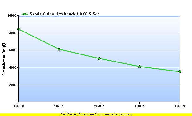 Car Depreciation Calculator Results What