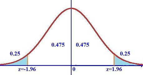 how to find confidence interval z score