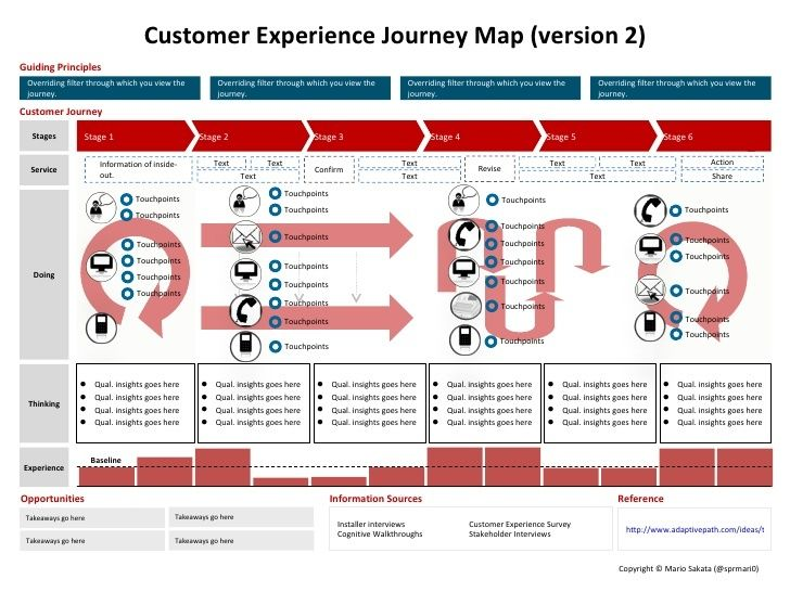The customer experience journey map (a template) If you like UX - user story template