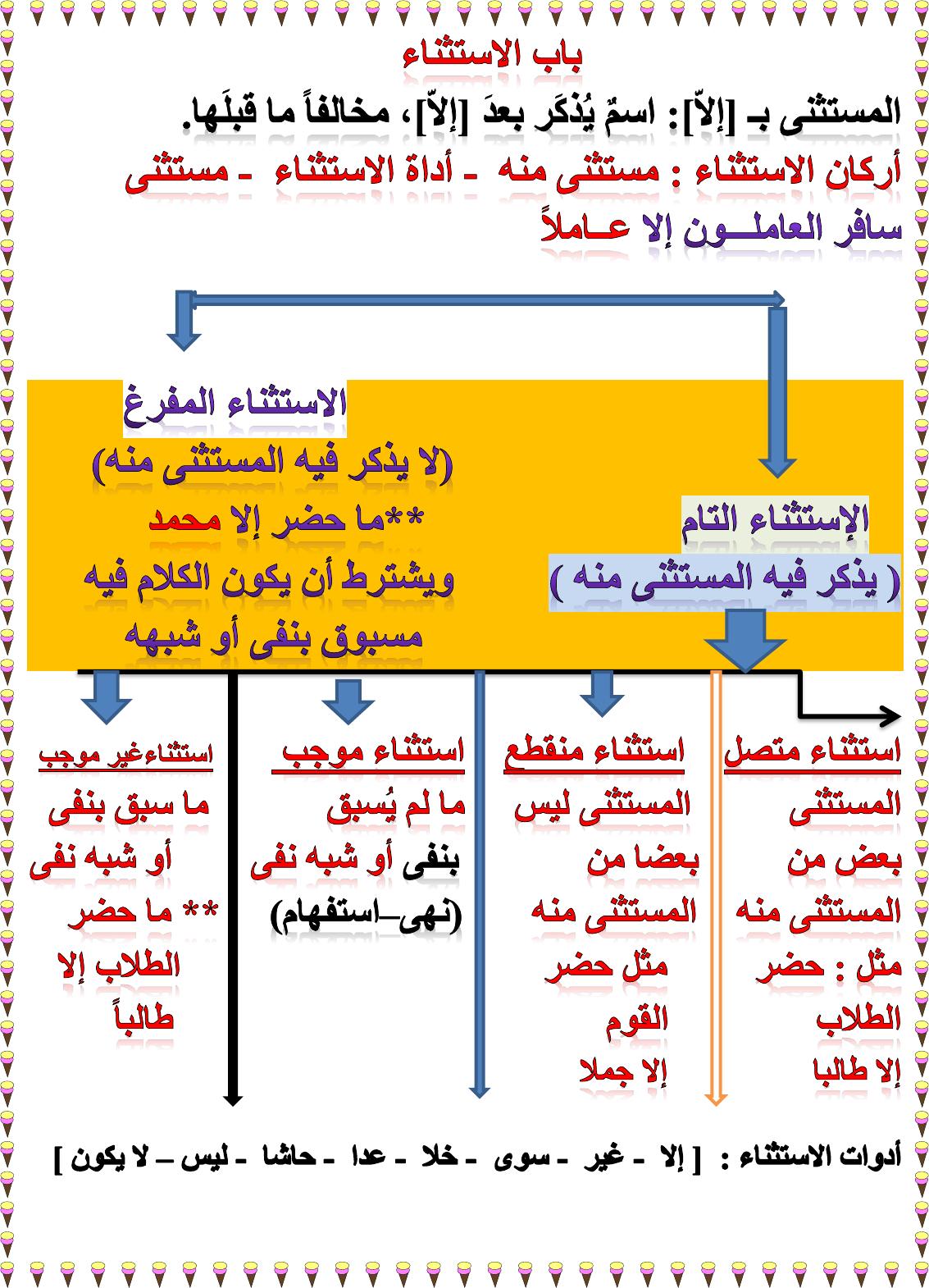 نحو الاستثناء للثانوية العامة 2 ث أزهر جزء 1 Learn Arabic Language Arabic Language Beautiful Arabic Words