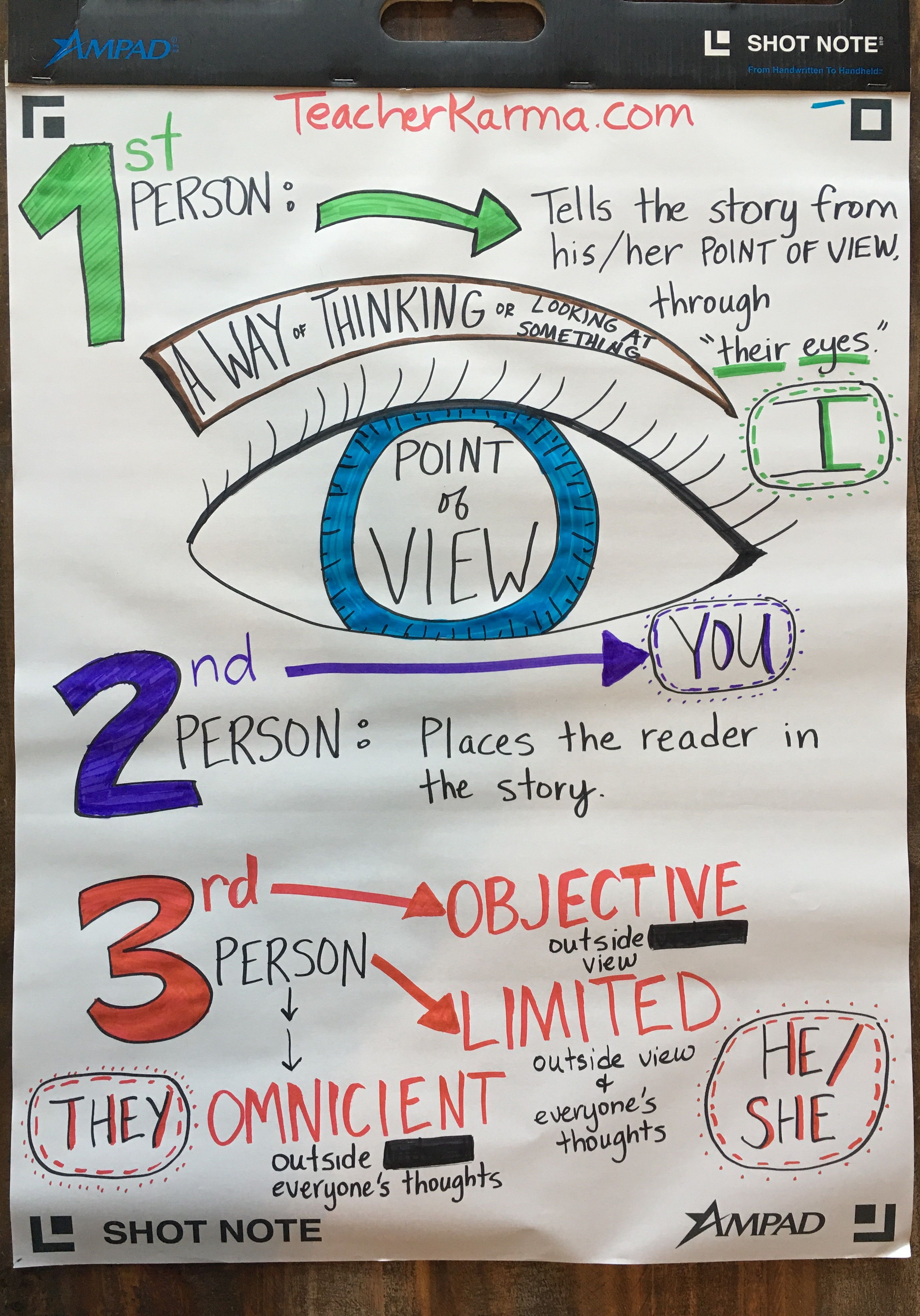 Point Of View Anchor Chart 1st Person 2nd Person 3rd