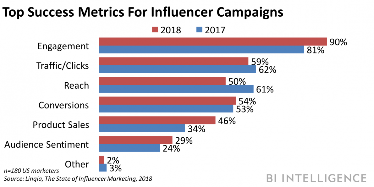 The Influencer Marketing Report The Best Practices And Platforms