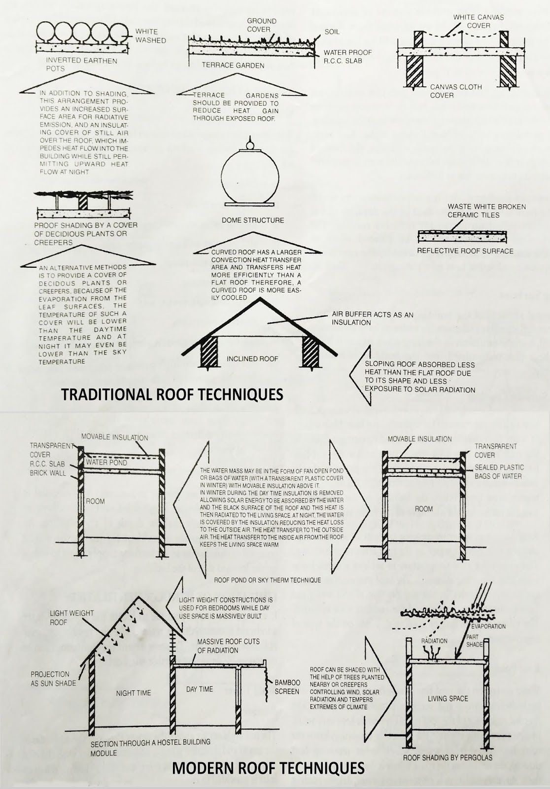 How To Cool Your Roof During Summer Energy Efficient Buildings Shelter Design Modern Roofing