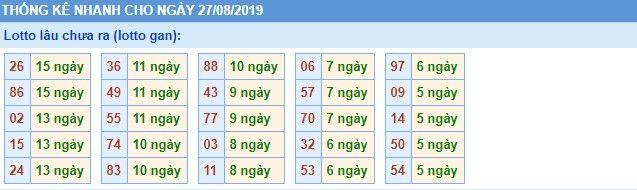 lô lâu chưa ra xsmb thứ 3 ngày 27-08-2019
