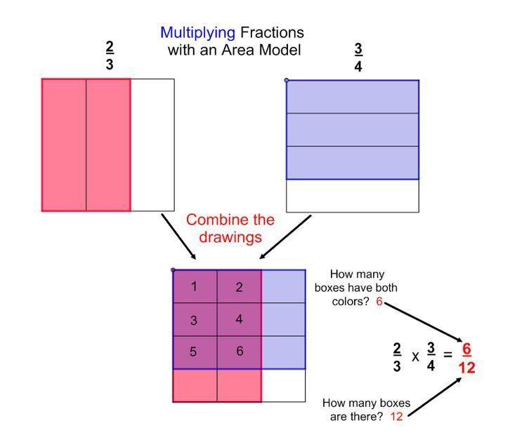 40++ Multiplying fractions area model worksheet Free Download