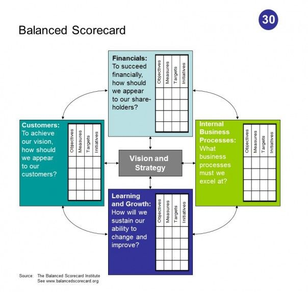 balance scorecard of david's strategic modelling Erica olsen explains the basic concept of the balanced scorecard and how businesses use it to monitor and guide their performance briefly, the balanced scorecard, popularized by robert kaplan and david norton, is a method for monitoring whether a company is meeting or will meet its strategic objectives.