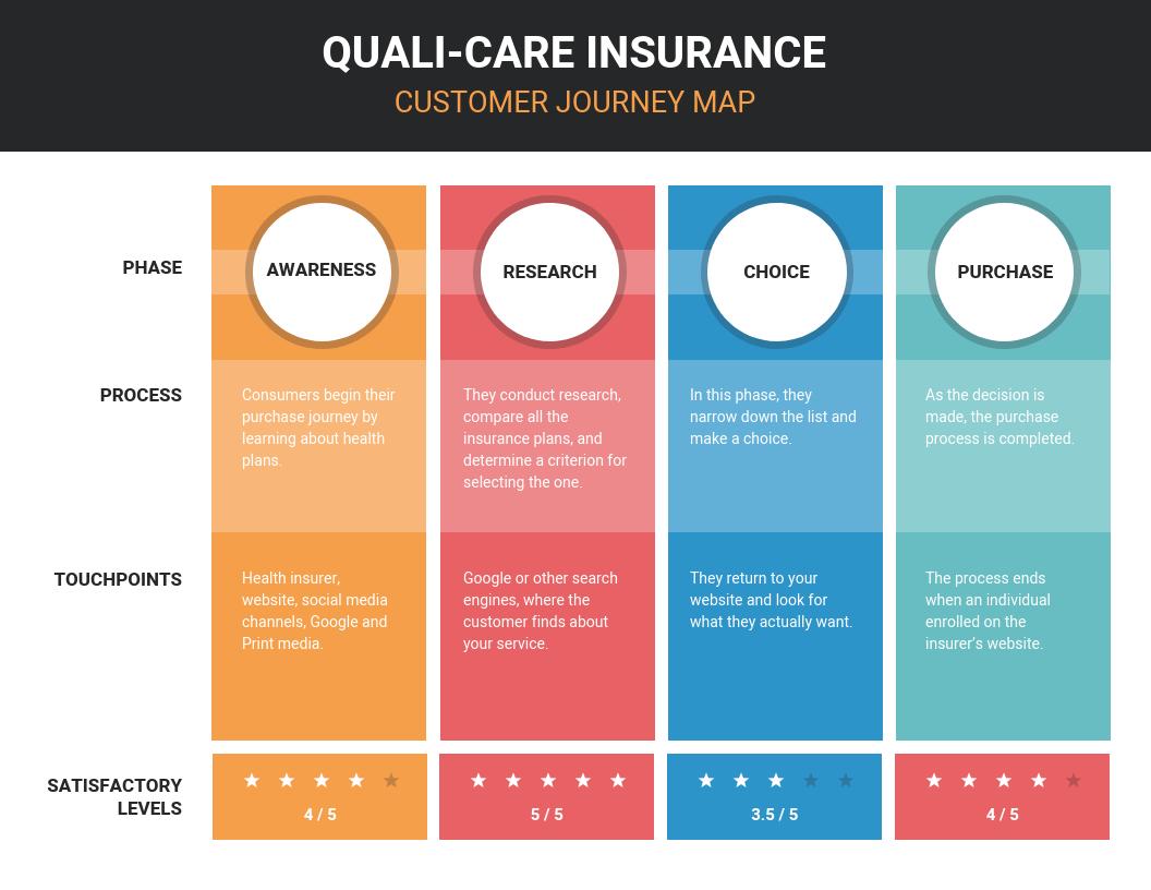 Insurance Customer Journey Map Template in 2020 | Journey ...