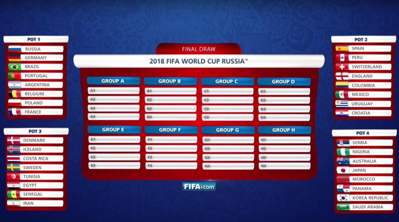 World Cup Groups 2018 Draw Yl0e Di 2020