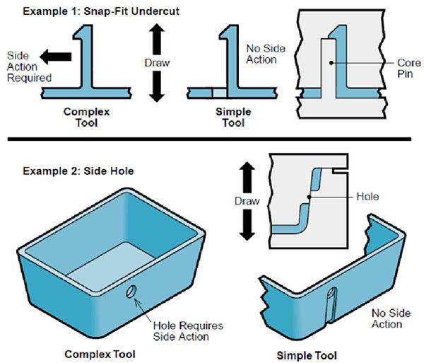 Sheet Metal Test Study Guide