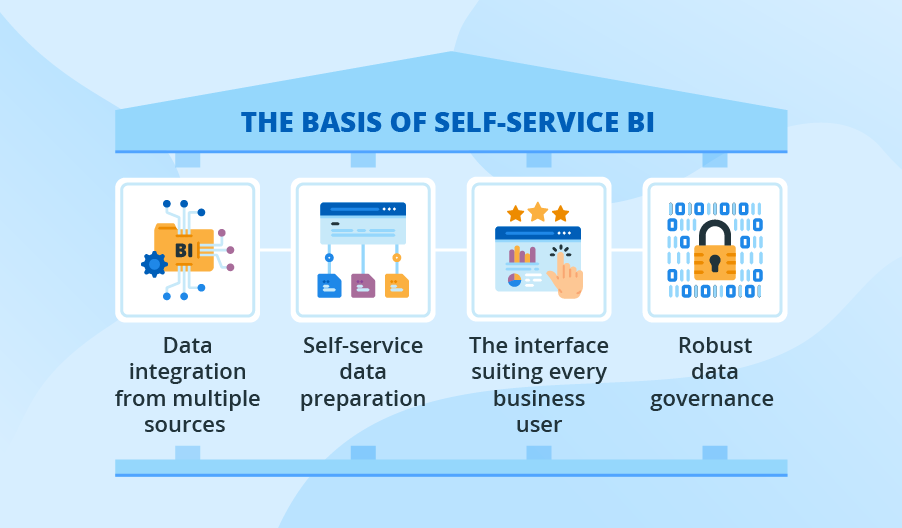 Self Service Business Intelligence Drive Your Company S Success Business Intelligence Data Analytics Business Marketing Software