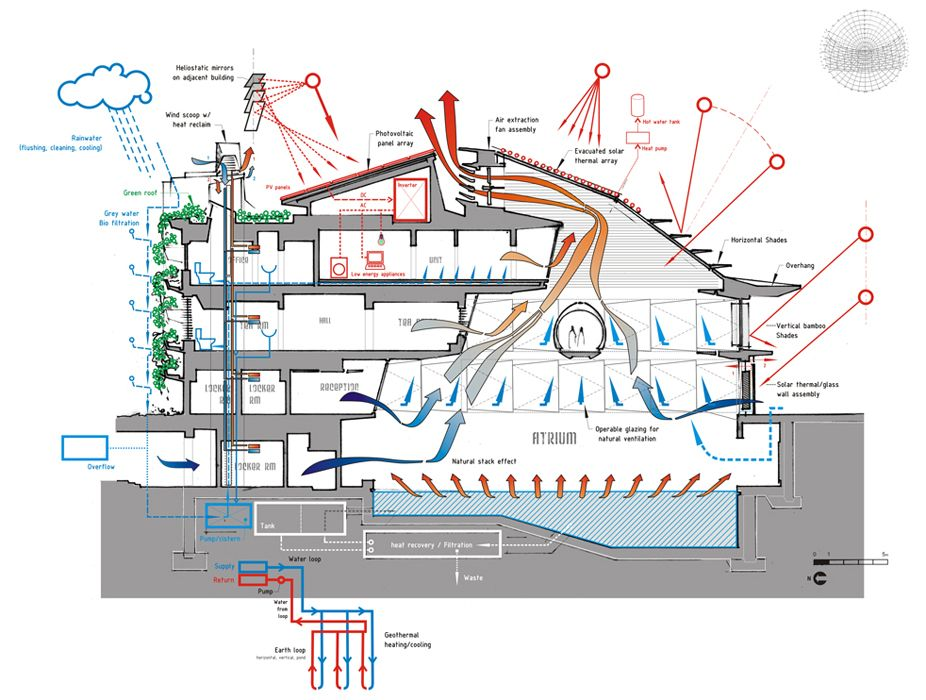 Big Architects Diagrams Architects Ltd Big Blue Big Architects