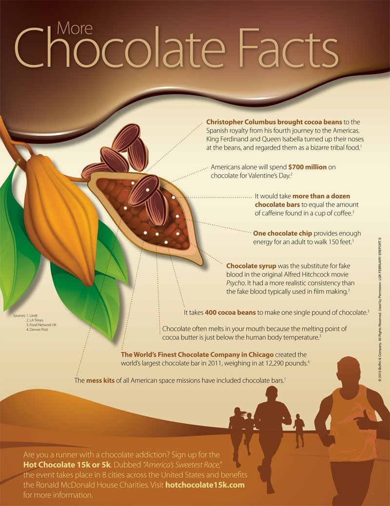 chocolate facts Who might once have thought that chocolate could be so much more than a delicious but ultimately naughty treat well, research continues to show that eating chocolate, especially the dark.