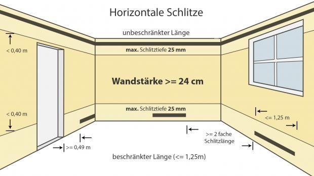 Elektroinstallation Wand Schlitzen Wie Tief Darfs Denn Sein Ratgeber Diybook At Elektroinstallation Haus Elektroinstallation Haus Planung