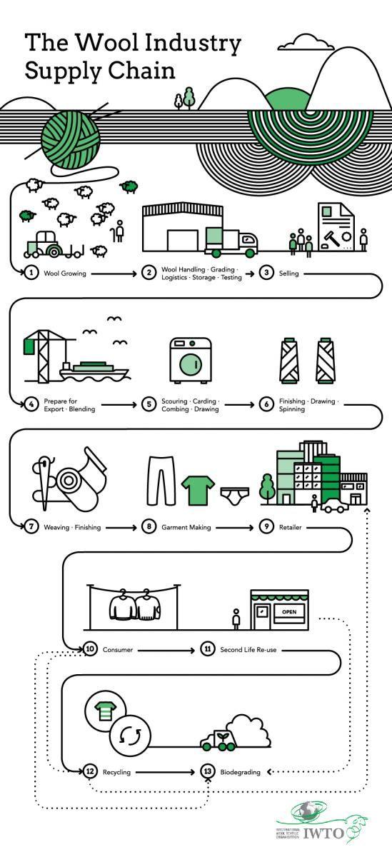 Wool Supply Chain International Wool Textile