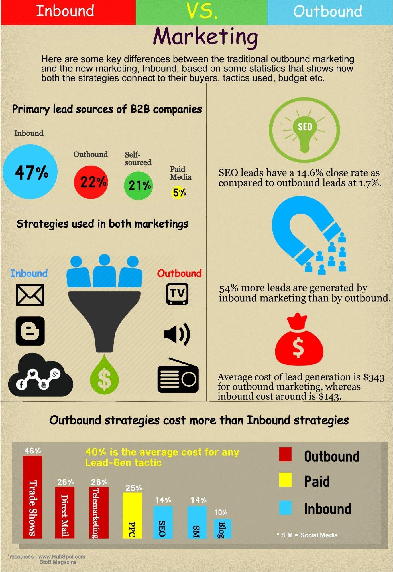 Inbound Marketing vs Outbound Marketing [Infographic] | Marketing ...