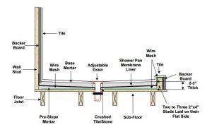 Mortar Shower Pan Installation Stack Up Shower Pan Installation