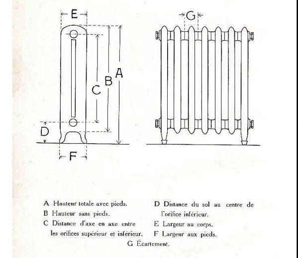 Fleurs de for Puissance d un radiateur
