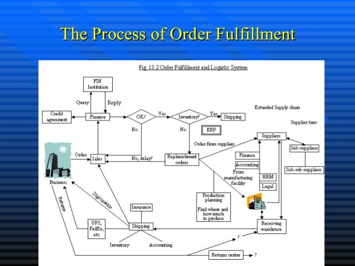 Component Entity System Design For Order Inventory Management