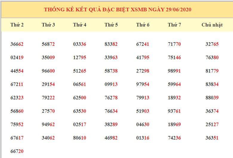Dự đoán XSMN ngày 30/6/2020 - Dự đoán kết quả XSMN hôm nay thứ 3 6