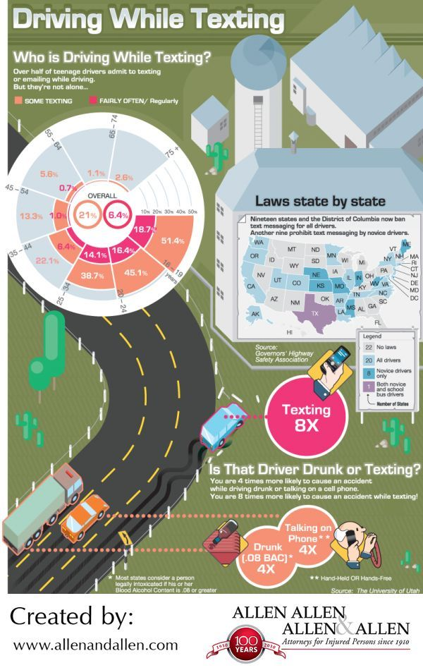 Statistics infographic Texting and drivinga look at the