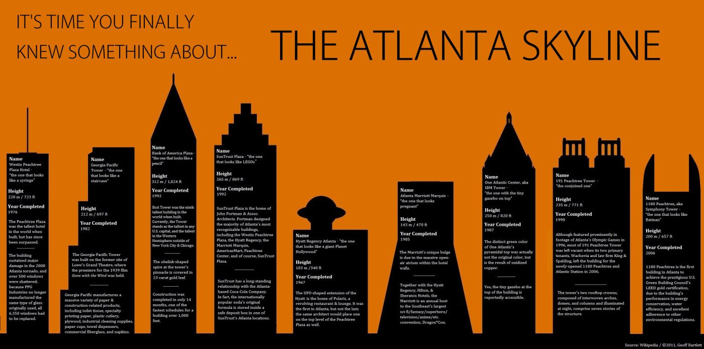 The City Too Busy To Stop And Read A Plaque For Once Atlanta Skyline Skyline Atlanta Bucket List