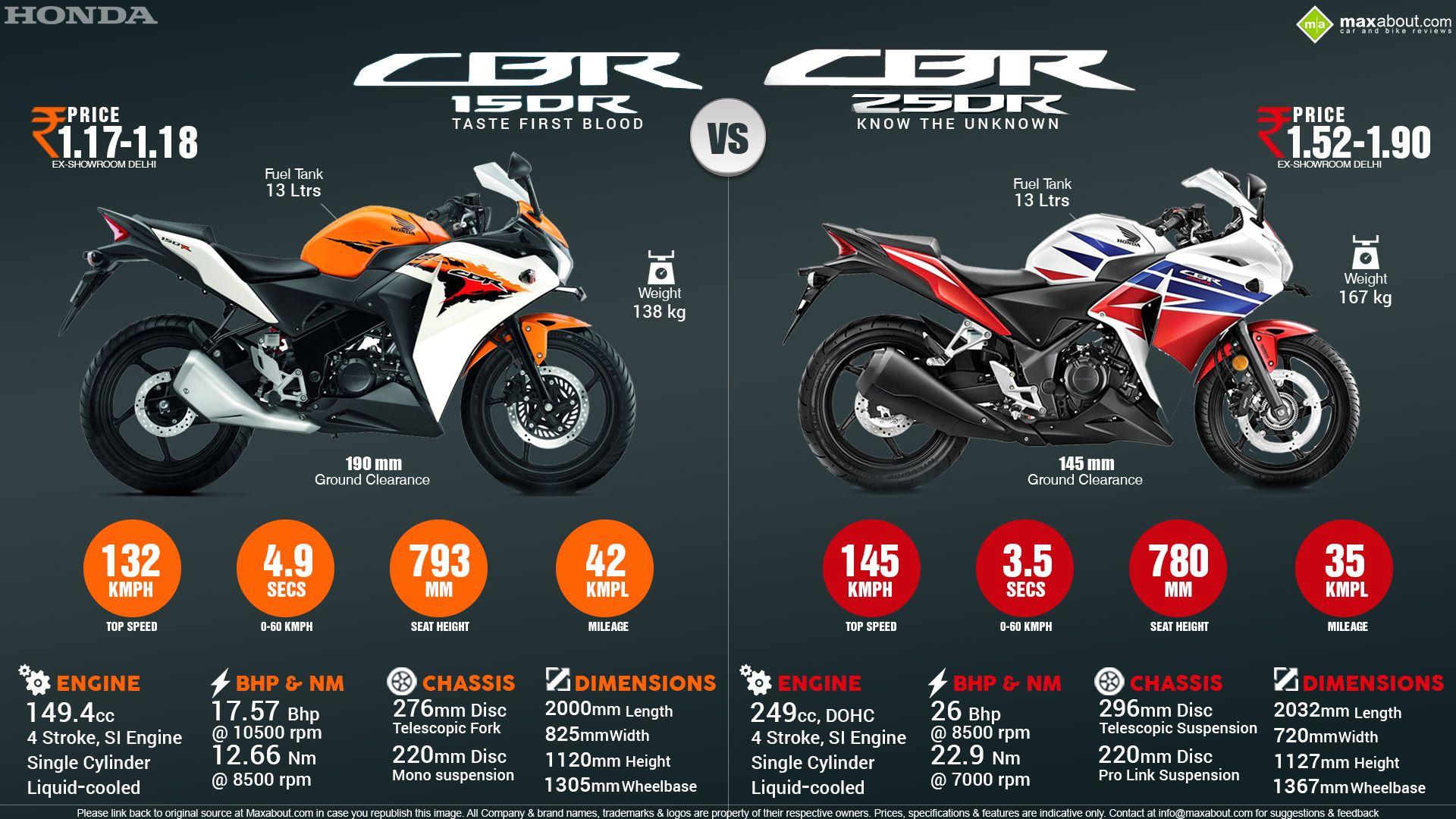 Bike stickers design for cbr 150 - Honda Cbr150r Vs Honda Cbr250r