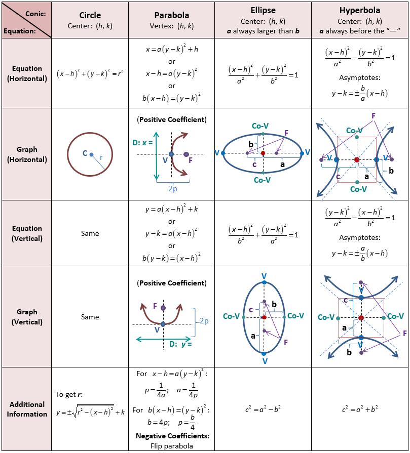 Precalculus Reference Sheet   conicas   Pinterest   Precalculus ...