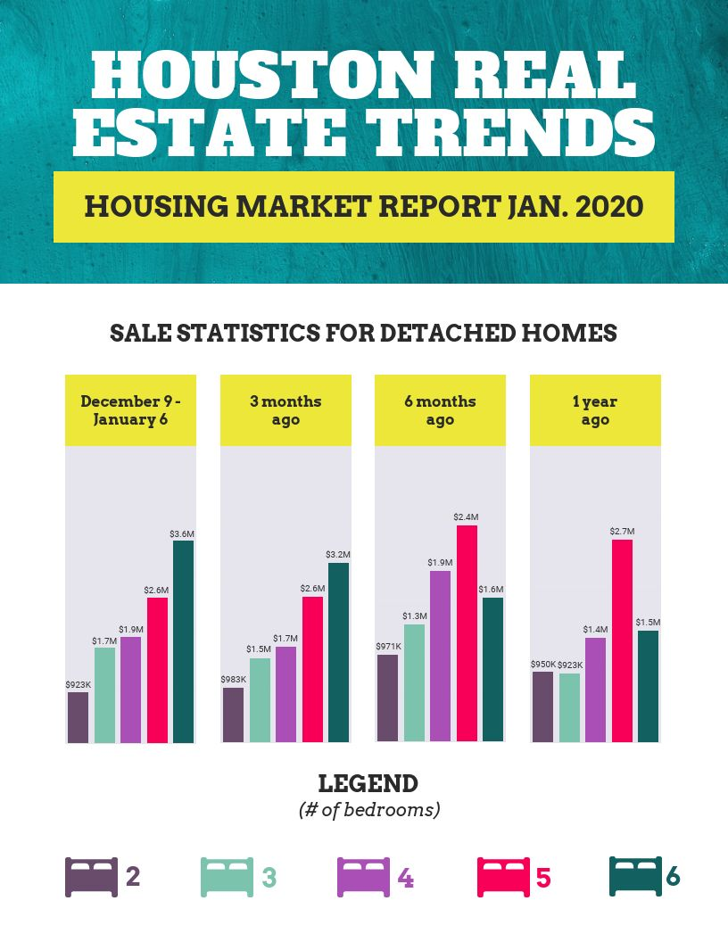 The Amazing Simple Real Estate Report Infographic Template For