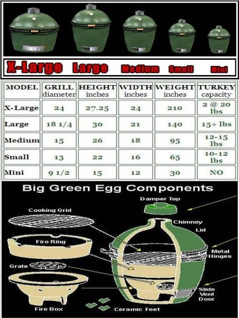 green egg sizes...i could smoke a shoe in this and it would be good. well, not literally. i love this thing though