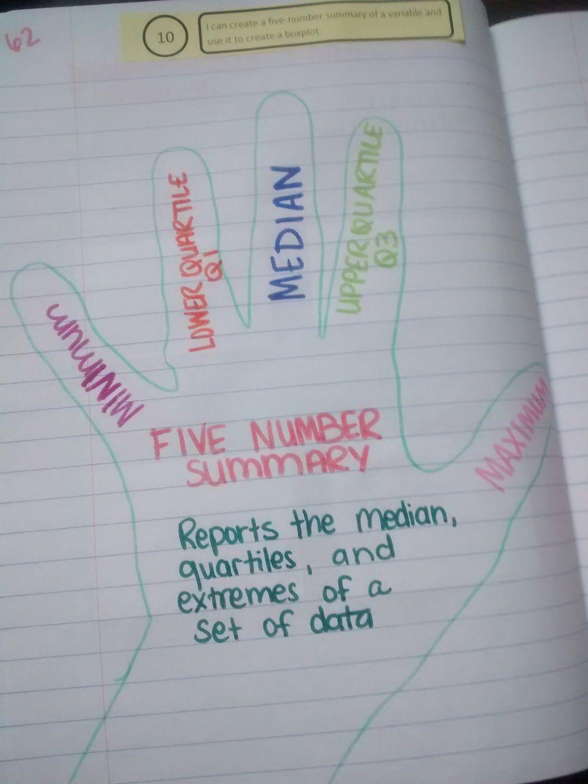 Math = Love: 5 Number Summary 5 Finger Summary | Math INB | Math