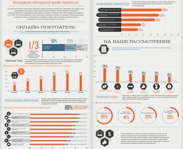 Статистика  онлайн клиентов (инфографика)