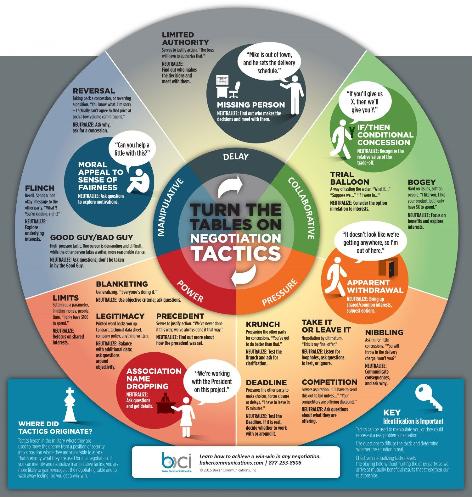 Turn The Tables On Negotiation Tactics Infographic