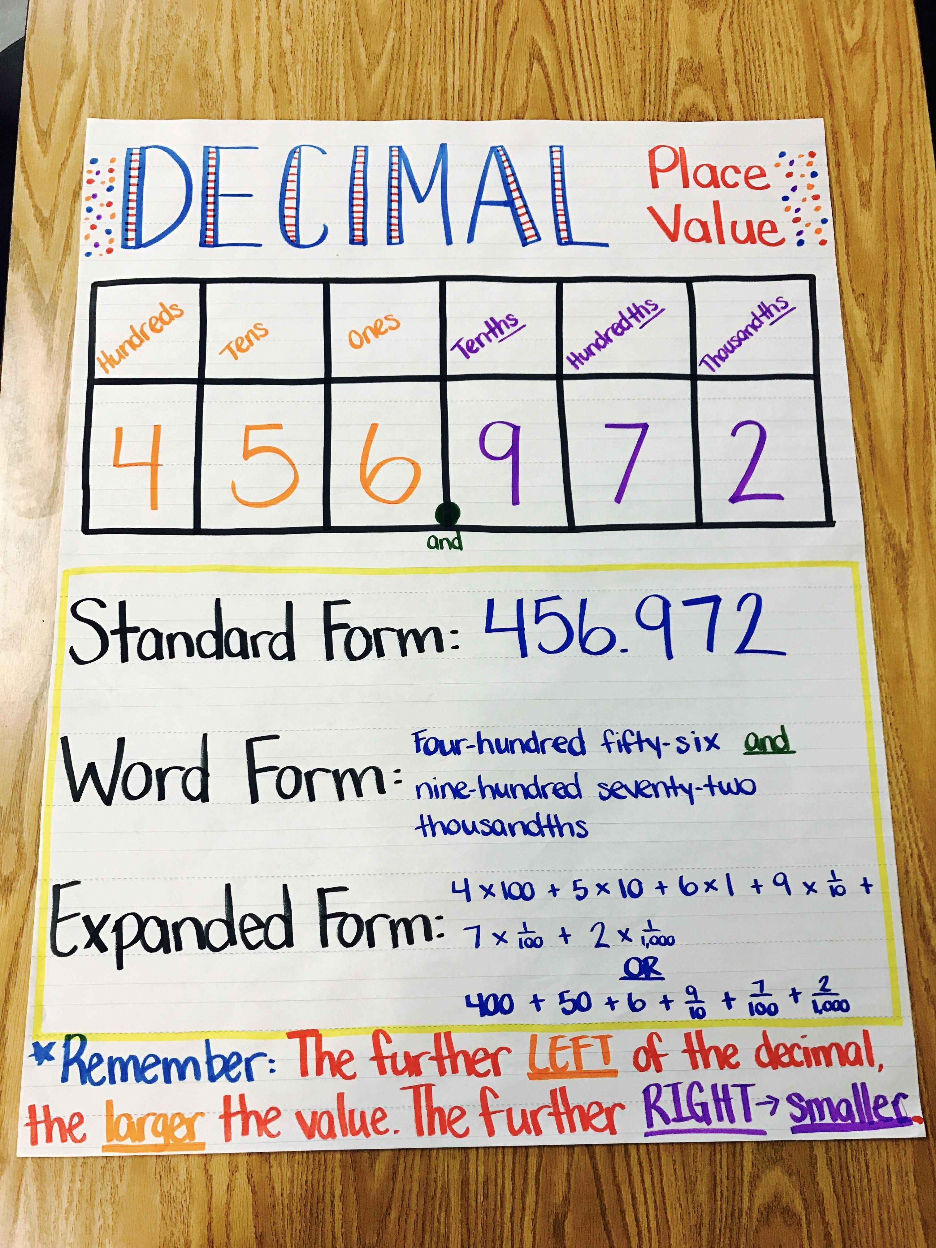 Decimal Place Value Anchor Chart