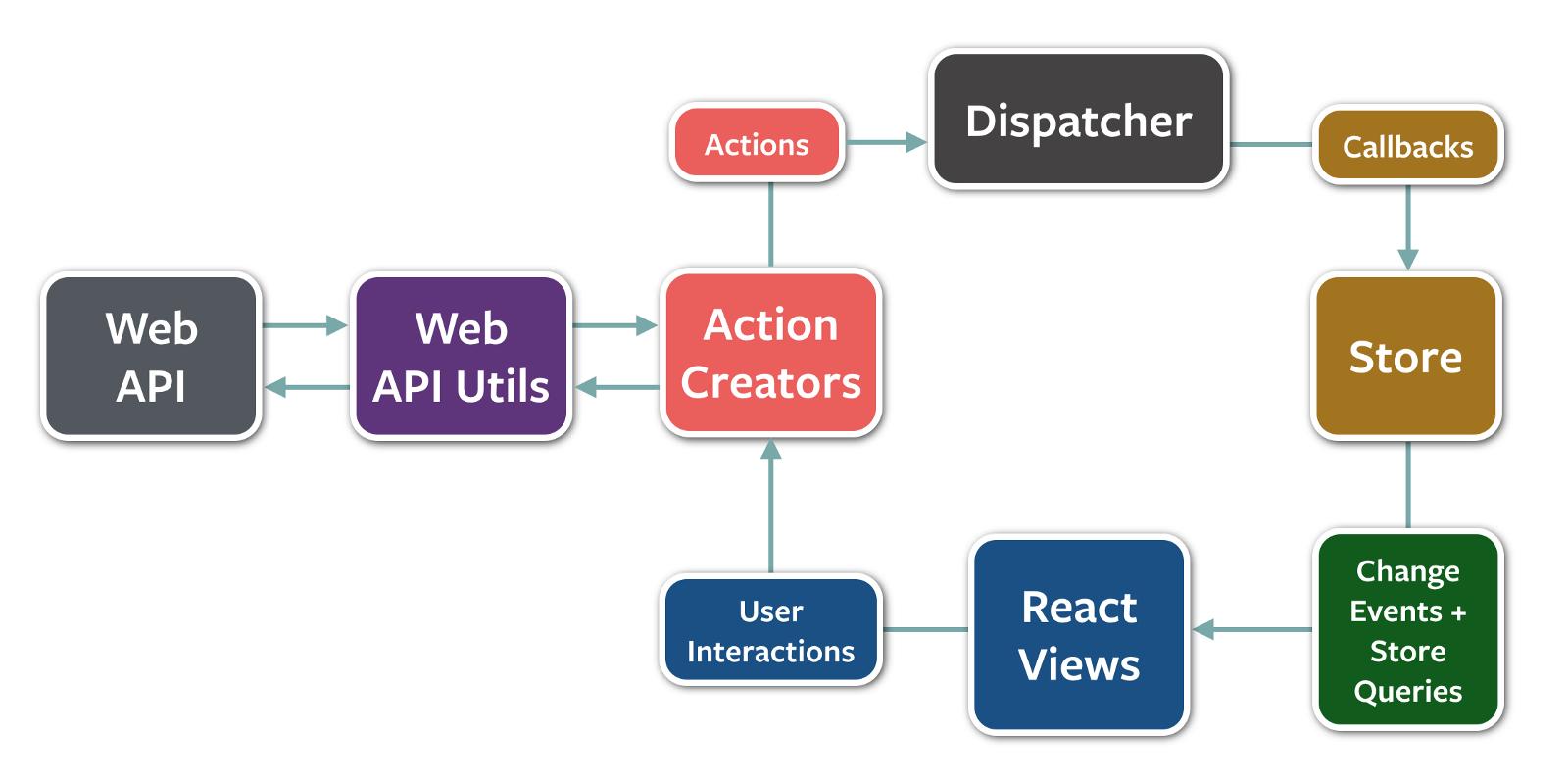 🛠 📐📏 Understanding MVC Architecture with React | Angular