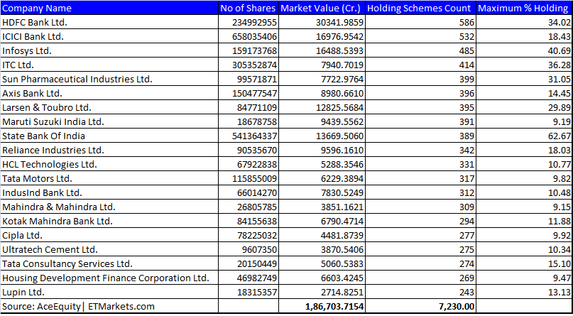 Rs 2 lakh crore MF money is riding on 20 blue-chips; do you own them? - The Economic Times