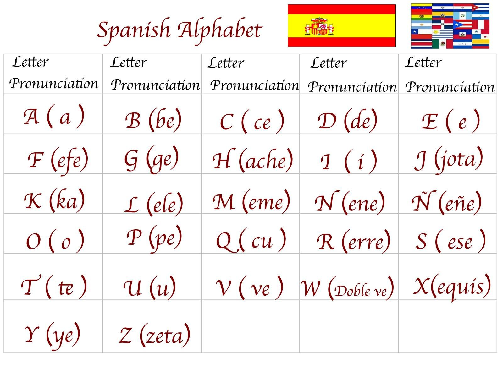 Spanish For You Class 1 Alphabet El Alfabeto 7aeslvvr Spanish