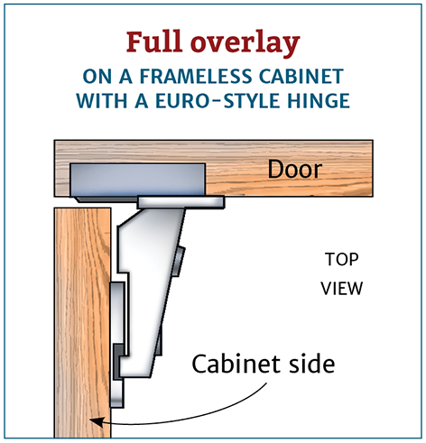 Choosing The Right Cabinet Hinge For Your Project Overlay Cabinet Hinges Hinges For Cabinets Full Overlay Cabinets