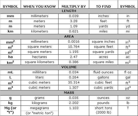 Metric conversion is that how it 39 s done pinterest - Conversion table of units of measurement ...